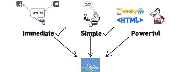 Cloudpage Whiteboard Video Voice Over